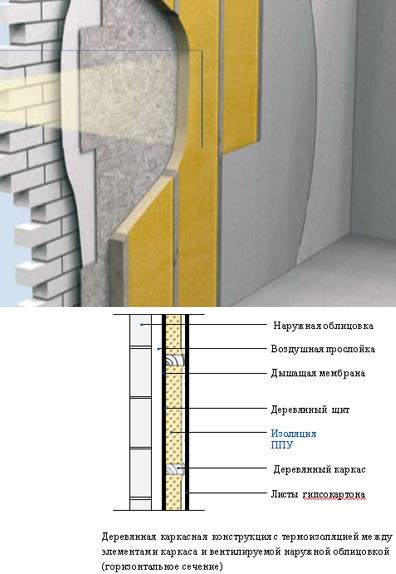 Гидроизоляция крыши пенополиуретаном краснодар гидроизоляция подвала в жилом доме